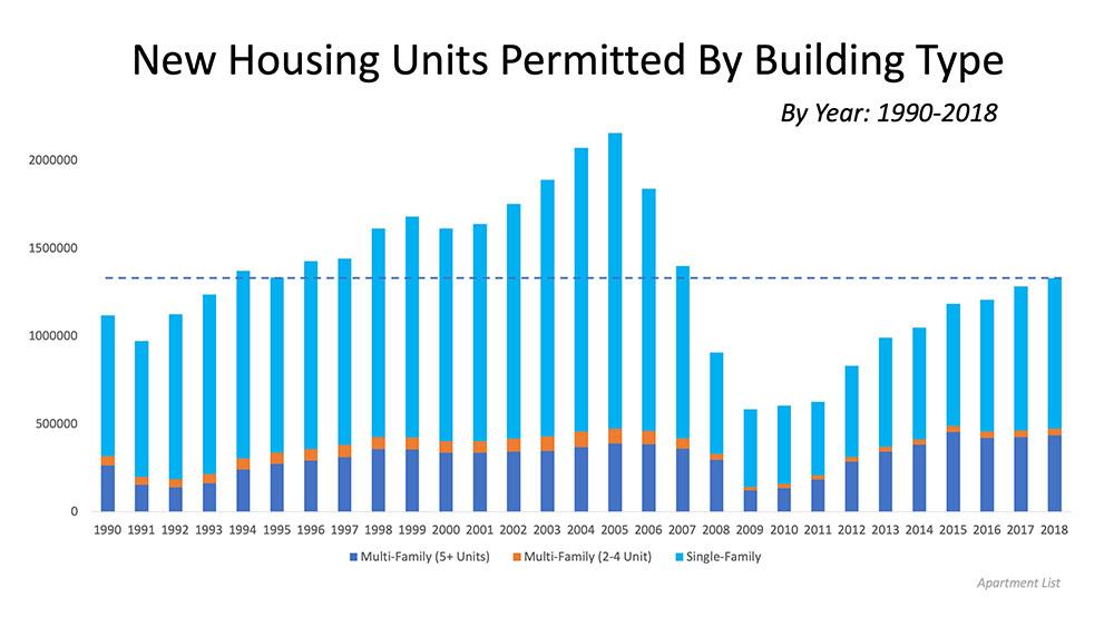 new construction permits