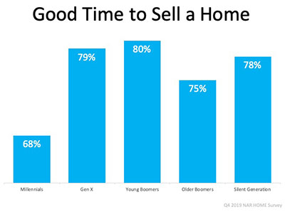 It is a good time to sell your home