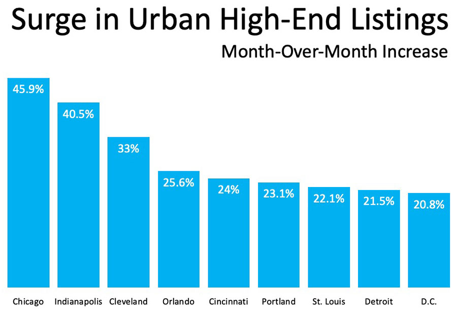 Homeowners moving from cities to suburbs graph